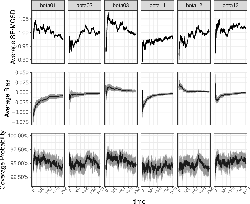 Figure 2 for Statistical Inference for Online Decision-Making: In a Contextual Bandit Setting