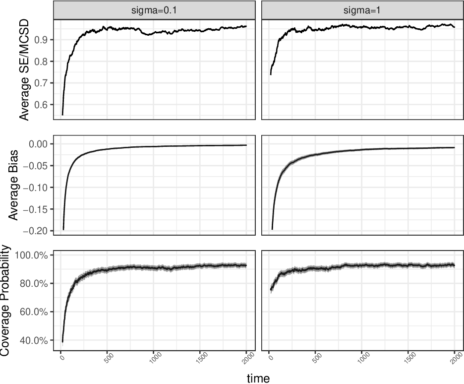Figure 4 for Statistical Inference for Online Decision-Making: In a Contextual Bandit Setting