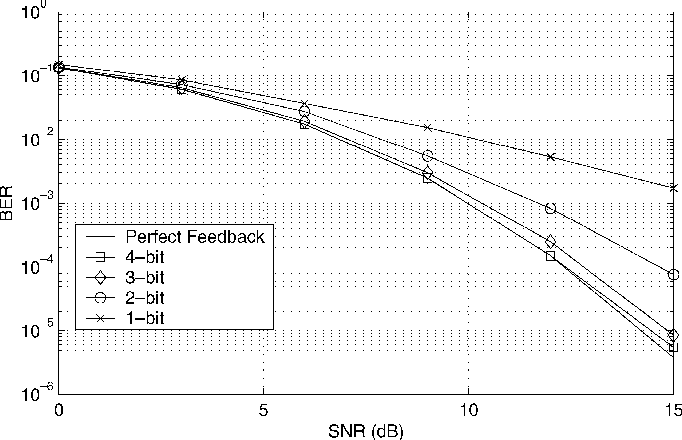Fig. 1. Simulated BER for eight transmit antennas and one receive antenna for QPSK modulation and various feedback strategies.