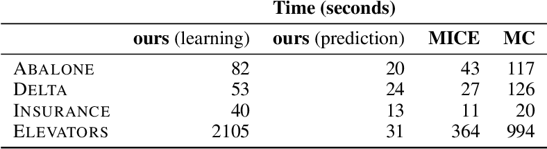 Figure 4 for On Tractable Computation of Expected Predictions