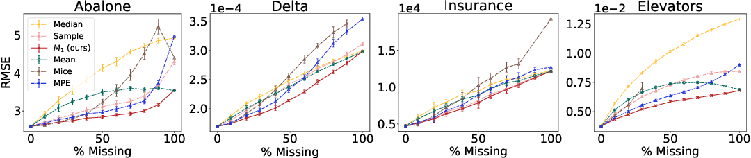 Figure 3 for On Tractable Computation of Expected Predictions