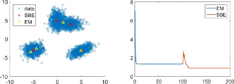 Figure 1 for Stochastic Backward Euler: An Implicit Gradient Descent Algorithm for $k$-means Clustering