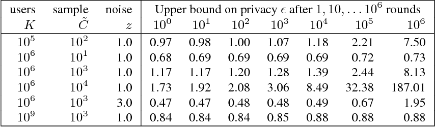 Figure 1 for Learning Differentially Private Recurrent Language Models