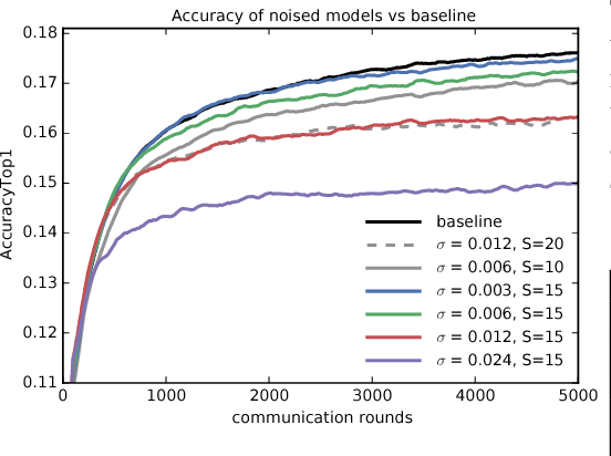 Figure 2 for Learning Differentially Private Recurrent Language Models