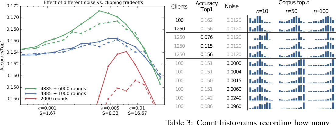 Figure 4 for Learning Differentially Private Recurrent Language Models