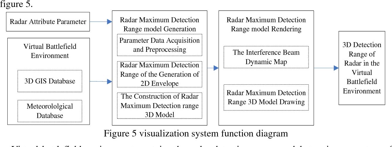 PDF] Design of Simulation Model on the Battlefield