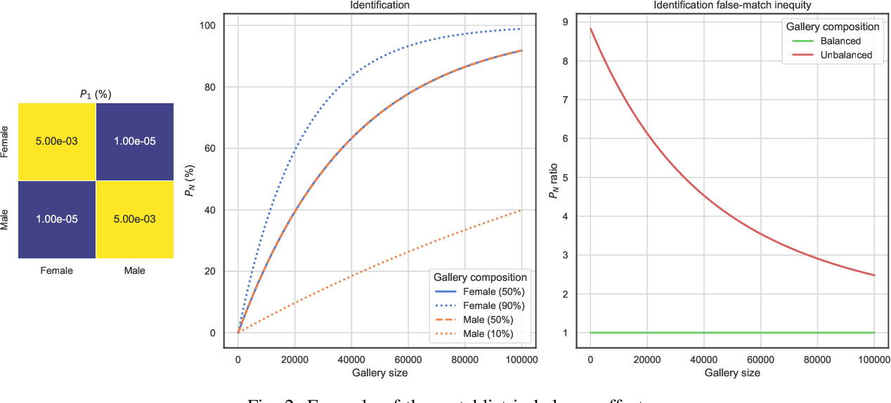 Figure 2 for Demographic Fairness in Face Identification: The Watchlist Imbalance Effect