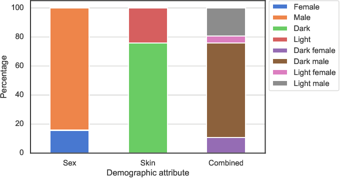 Figure 4 for Demographic Fairness in Face Identification: The Watchlist Imbalance Effect