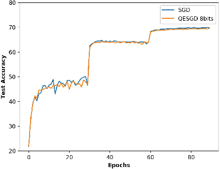 Figure 3 for Quantized Epoch-SGD for Communication-Efficient Distributed Learning