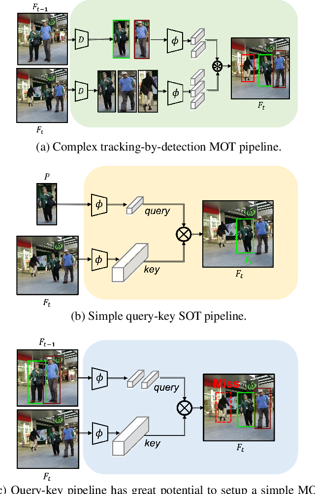 Figure 1 for TransTrack: Multiple-Object Tracking with Transformer