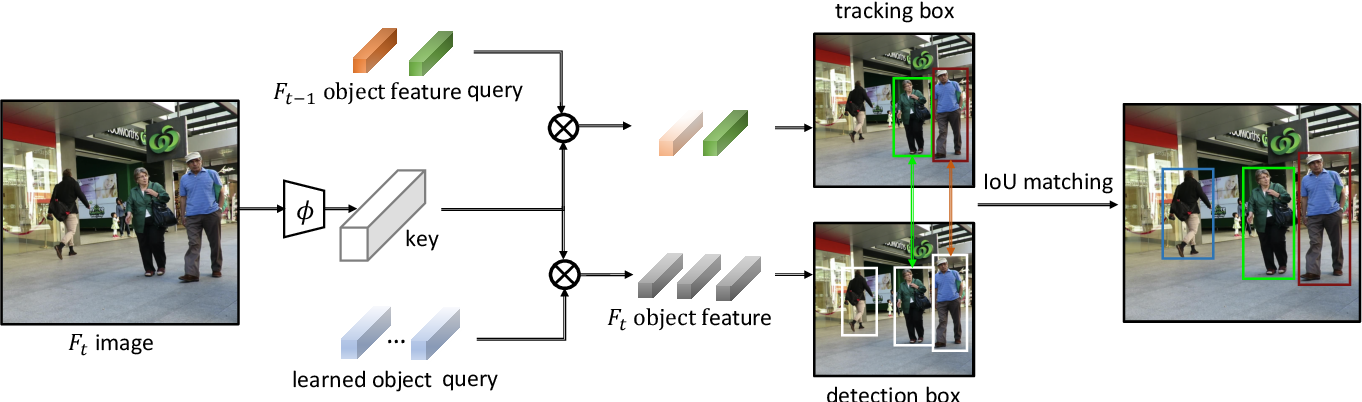 Figure 3 for TransTrack: Multiple-Object Tracking with Transformer