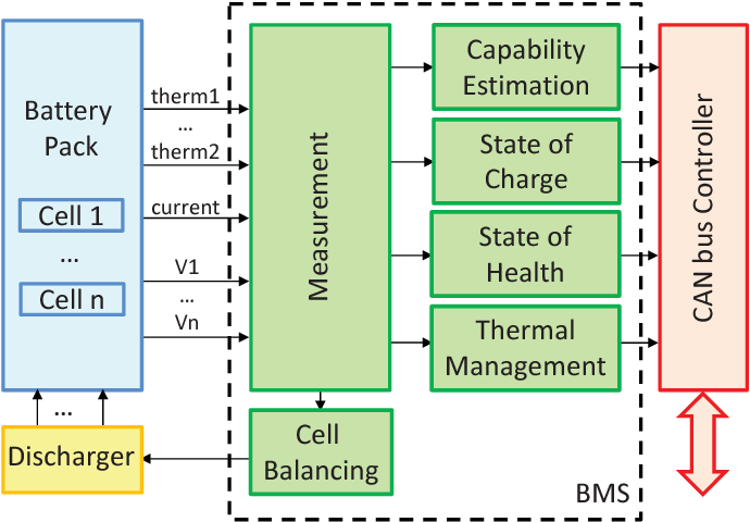 Figure 1 From Battery Management System Bms Simulation Environment