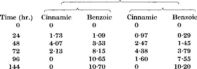 PDF] Beta-oxidation of fatty acids by Nocardia opaca