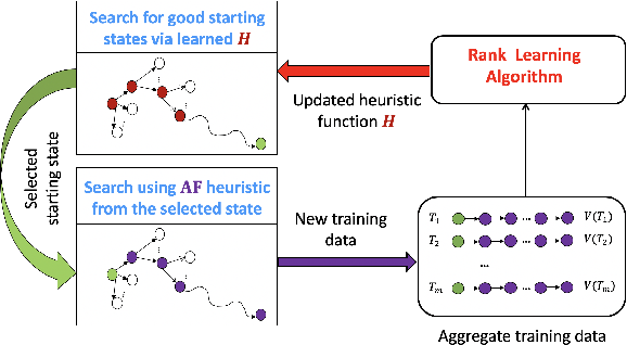 Figure 1 for Optimizing Discrete Spaces via Expensive Evaluations: A Learning to Search Framework