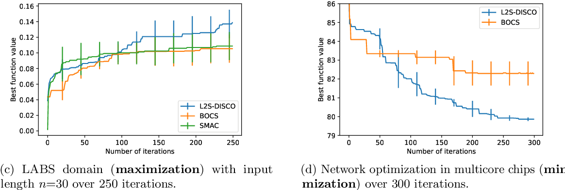 Figure 2 for Optimizing Discrete Spaces via Expensive Evaluations: A Learning to Search Framework
