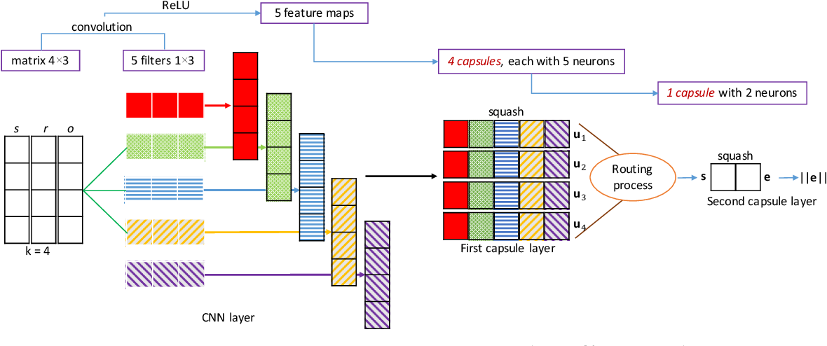 Figure 1 for A Capsule Network-based Embedding Model for Knowledge Graph Completion and Search Personalization
