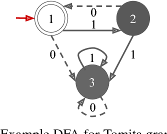 Figure 1 for A Comparison of Rule Extraction for Different Recurrent Neural Network Models and Grammatical Complexity