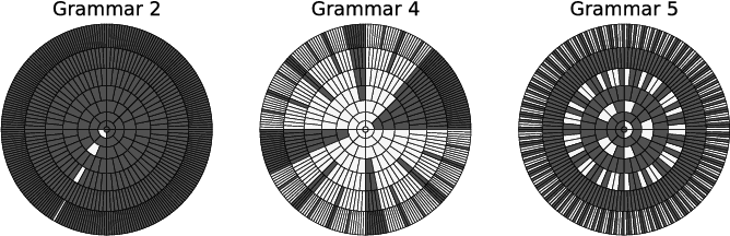 Figure 2 for A Comparison of Rule Extraction for Different Recurrent Neural Network Models and Grammatical Complexity