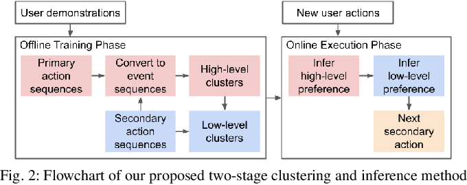 Figure 2 for Two-Stage Clustering of Human Preferences for Action Prediction in Assembly Tasks
