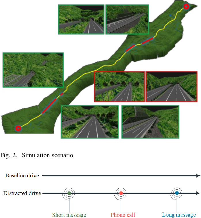 Figure 2 for An Automated Machine Learning (AutoML) Method for Driving Distraction Detection Based on Lane-Keeping Performance
