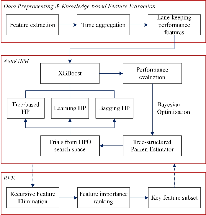 Figure 3 for An Automated Machine Learning (AutoML) Method for Driving Distraction Detection Based on Lane-Keeping Performance