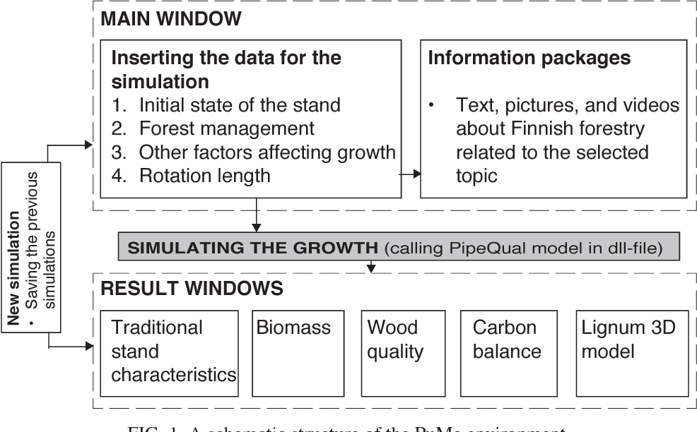 Figure 1 from PuMe — INTERACTIVE LEARNING ENVIRONMENT EMPLOYING THE