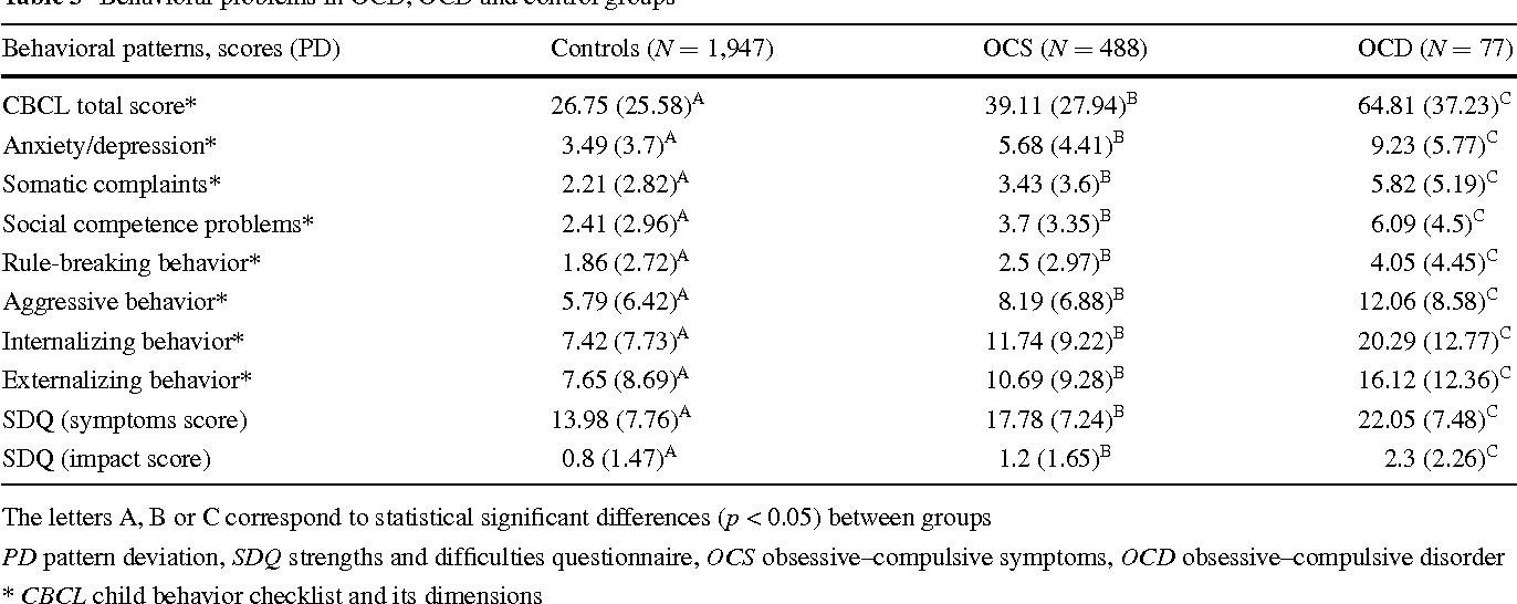Table 3 from Obsessive–compulsive symptoms are associated