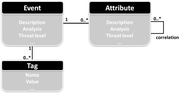 Figure 1 from MISP: The Design and Implementation of a