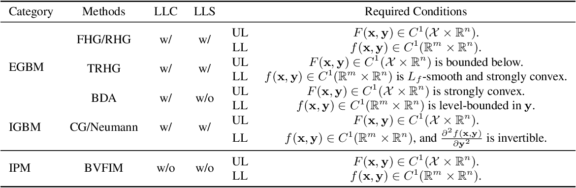 Figure 1 for A Value-Function-based Interior-point Method for Non-convex Bi-level Optimization