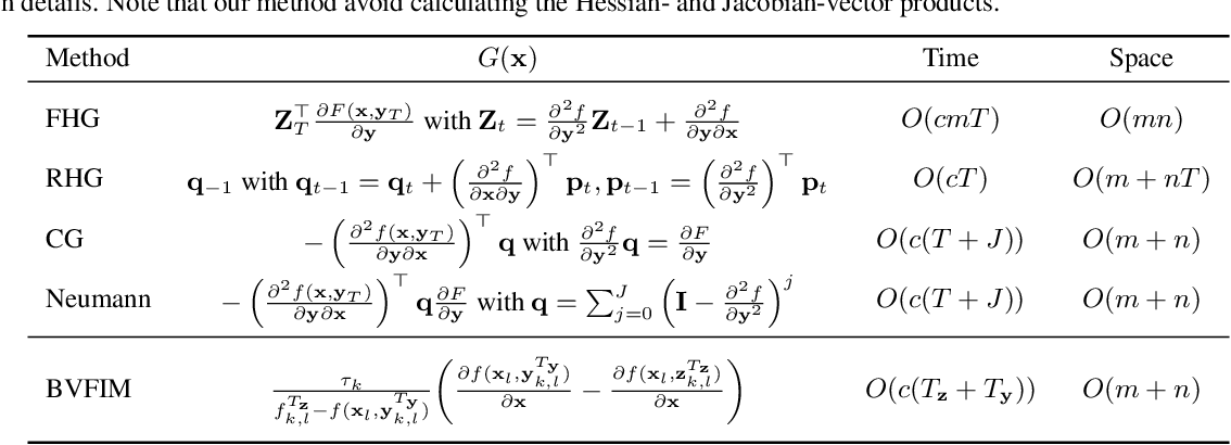 Figure 3 for A Value-Function-based Interior-point Method for Non-convex Bi-level Optimization