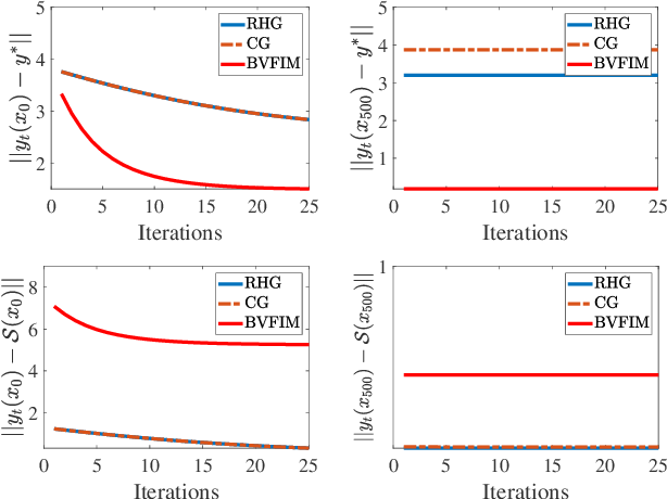 Figure 4 for A Value-Function-based Interior-point Method for Non-convex Bi-level Optimization