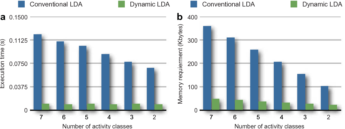 Fig. 7. Performance comparisons between conventional LDA and dynamic LDA for deleting existing activity classes: (a) Execution time, and (b) memory requirement.