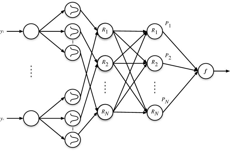 Fig. 2. The topology of a fuzzy basis function classifier.