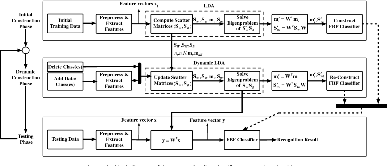 Fig. 4. The block diagram of the proposed online classifier construction algorithm.
