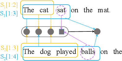 Figure 1 for Match-SRNN: Modeling the Recursive Matching Structure with Spatial RNN