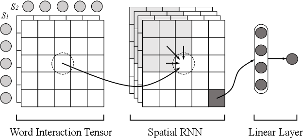 Figure 3 for Match-SRNN: Modeling the Recursive Matching Structure with Spatial RNN