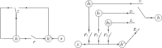 Figure 4 for Match-SRNN: Modeling the Recursive Matching Structure with Spatial RNN