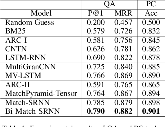 Figure 2 for Match-SRNN: Modeling the Recursive Matching Structure with Spatial RNN