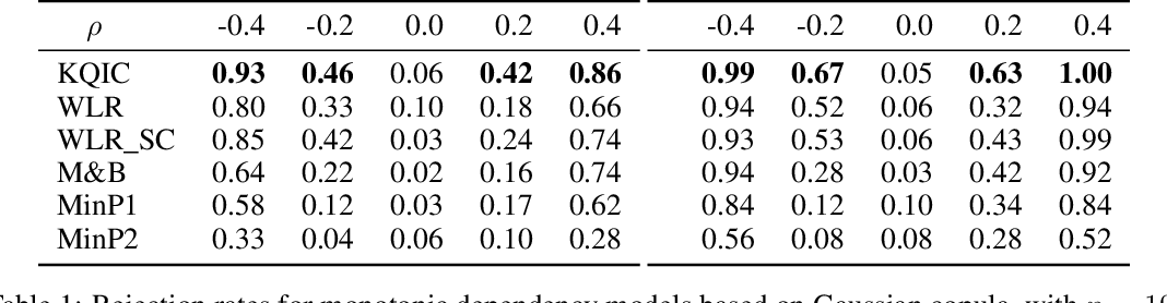 Figure 2 for A kernel test for quasi-independence