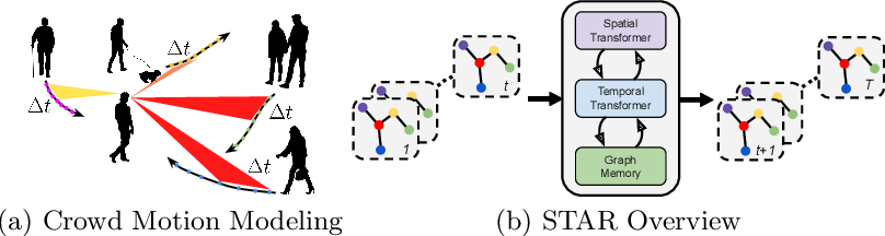 Figure 3 for Spatio-Temporal Graph Transformer Networks for Pedestrian Trajectory Prediction