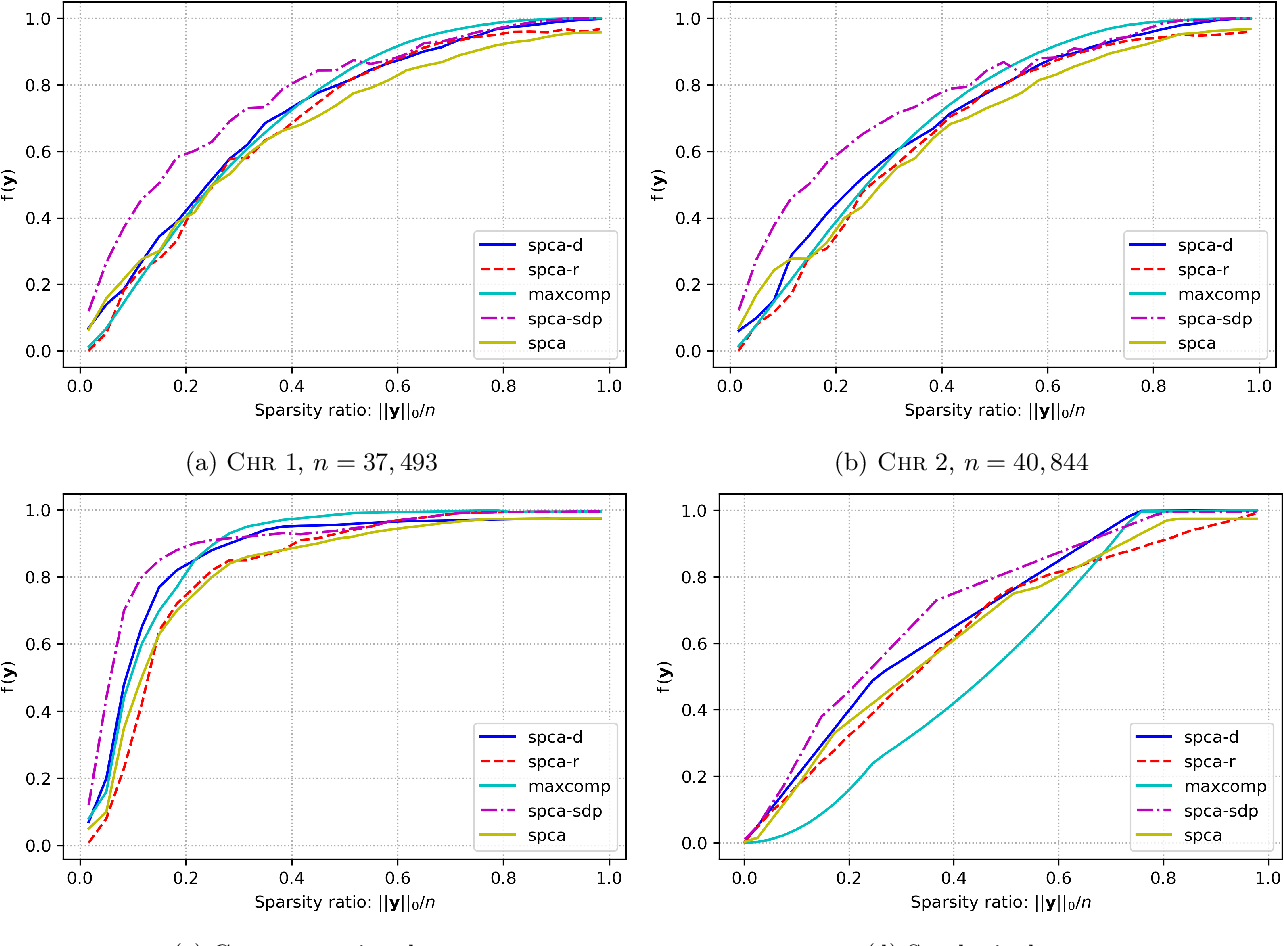 Figure 1 for Approximation Algorithms for Sparse Principal Component Analysis