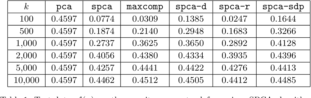 Figure 2 for Approximation Algorithms for Sparse Principal Component Analysis