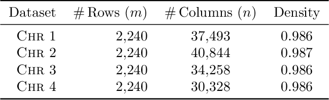 Figure 4 for Approximation Algorithms for Sparse Principal Component Analysis