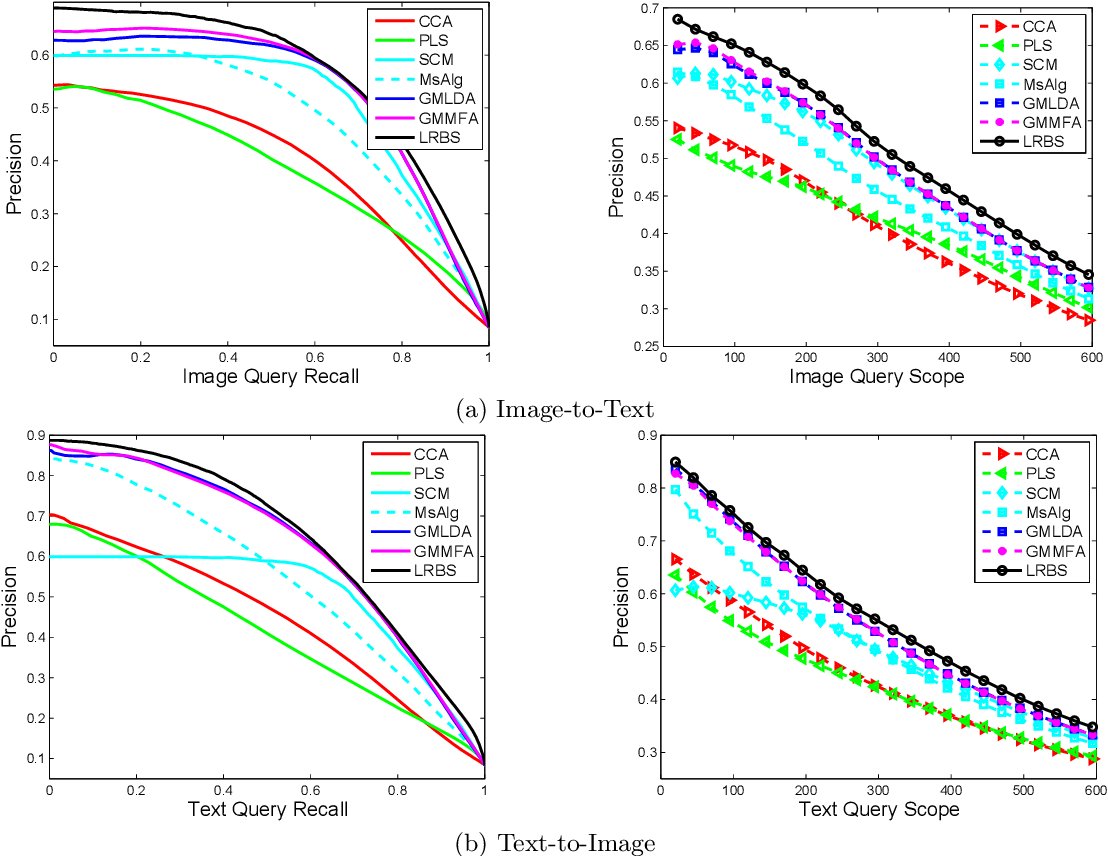 Figure 2 for Cross-Modal Similarity Learning : A Low Rank Bilinear Formulation
