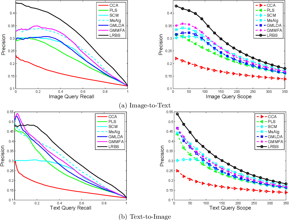 Figure 4 for Cross-Modal Similarity Learning : A Low Rank Bilinear Formulation