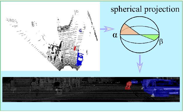 Figure 2 for PointSeg: Real-Time Semantic Segmentation Based on 3D LiDAR Point Cloud