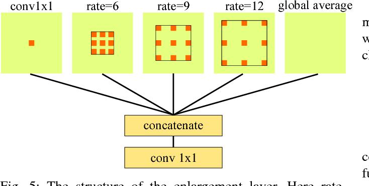 Figure 4 for PointSeg: Real-Time Semantic Segmentation Based on 3D LiDAR Point Cloud