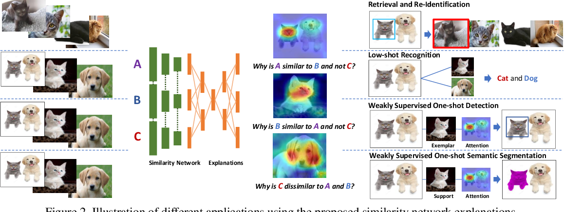 Figure 3 for Learning Similarity Attention