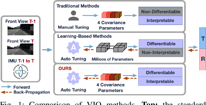 Figure 1 for Fully Differentiable and Interpretable Model for VIO with 4 Trainable Parameters