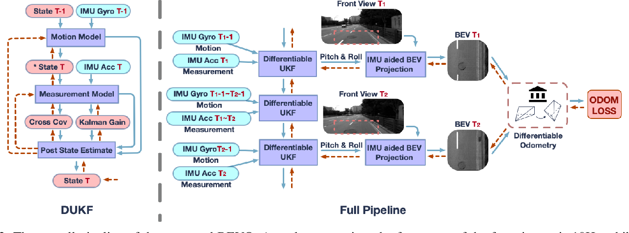 Figure 2 for Fully Differentiable and Interpretable Model for VIO with 4 Trainable Parameters